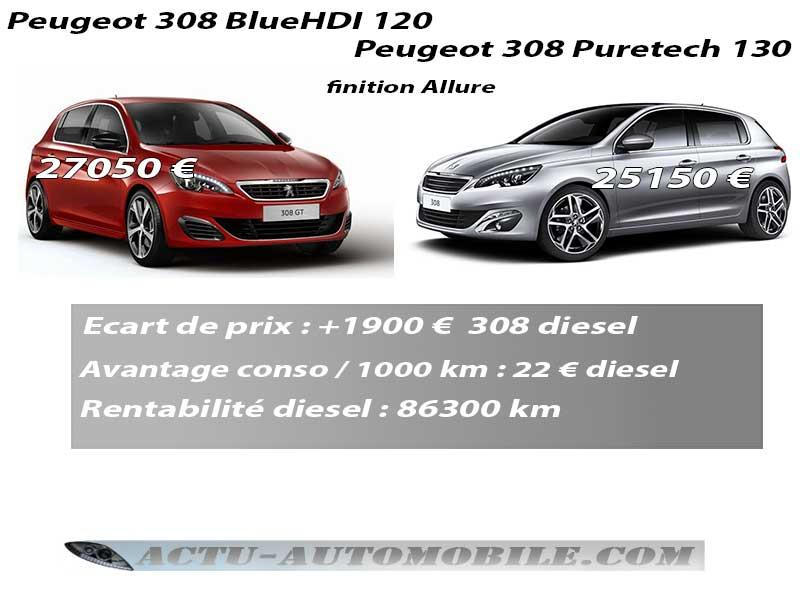 Rentabilité 308 diesel