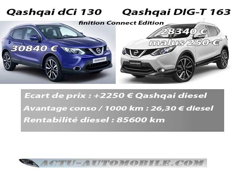 Rentabilité Qashqai diesel face au Qashqai essence