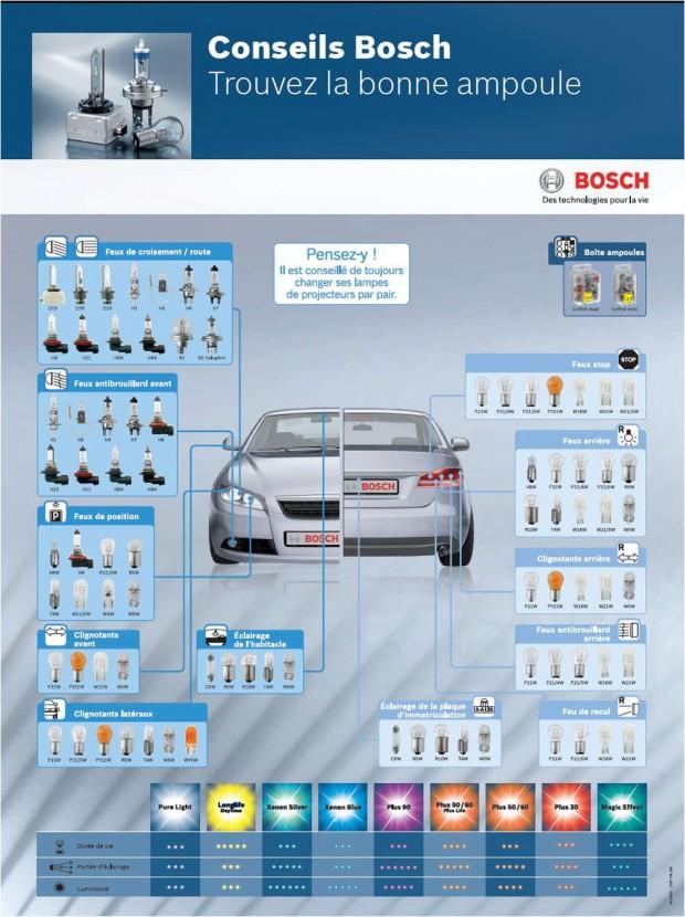 Ampoules Auto Bosch