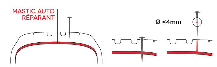 Technologie Seal Inside de Pirelli