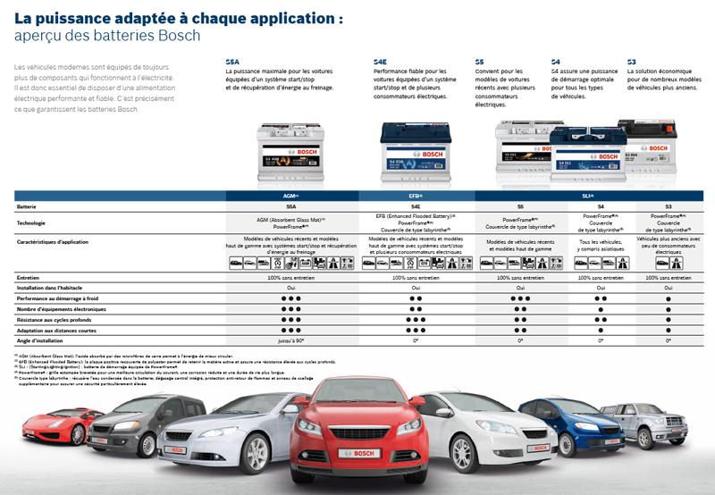 Gamme de batteries Auto Bosch