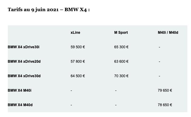 Les prix et la gamme du nouveau X4 2021